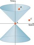 7: Relativity