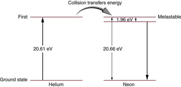 On the left side of the figure, the ground state and first metastable state of helium atom are shown, and on the right side, the ground state and first metastable state of neon atom are shown. The difference between the two states of helium and neon atoms are estimated to be twenty point six one electron volts and twenty point six six electron volts, respectively. The collision transfer energy from helium to neon atoms is given as one point nine six electron volts.