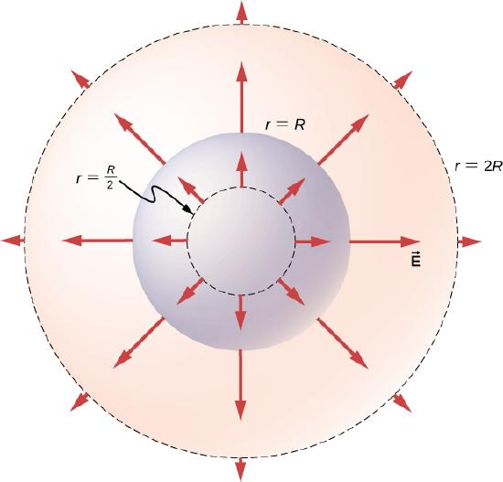 Figure shows three concentric circles. The smallest one is dotted and labeled r equal to R by 2. The middle one is labeled r equal to R and the largest one, also dotted, is labeled r equal to 2R. Arrows labeled vector E originate from each circle and point outward, perpendicular to the circle. The ones on the outer circle are smallest and the ones on the middle circle are the longest.